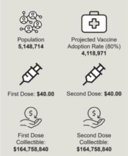 Four Tips to Maximize COVID-19 Vaccine Reimbursement